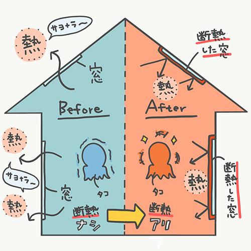 断熱による部屋の温度の違い