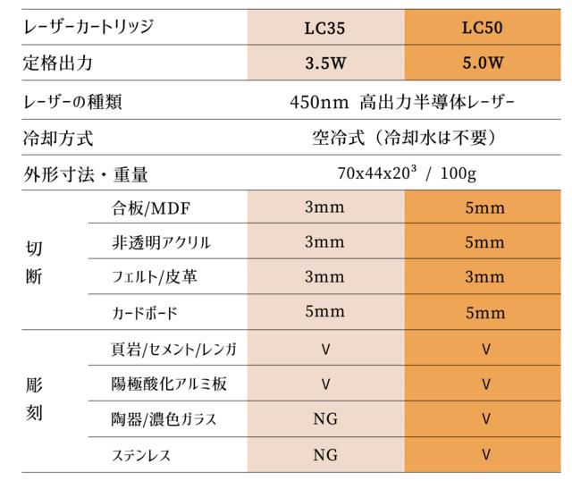 cubiio2レーザー規格